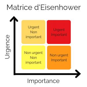 matrice d'eisenhower pour prioriser l'importance et l'urgence